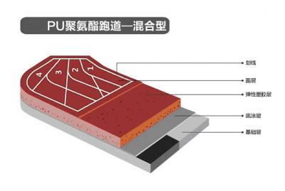 PU聚氨酯跑道-----混合型